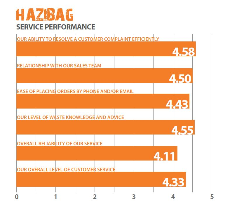 Hazibag Infographic